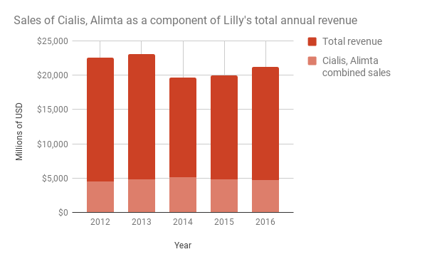 Eli Lilly and Company (LLY) has its outstanding shares of 1.12 Billion