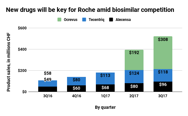 Roche buys Ignyta for US$1.7bn