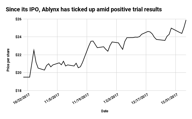 Novo Nordisk revises up offer for Ablynx to $3.1 billion